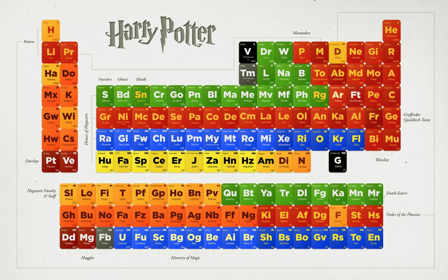 25th element of the periodic table image collections periodic patrice caldwell harry potter featured image gamestrikefo image collections gamestrikefo Images