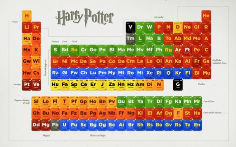 Patrice caldwell challenge harry potter periodic table whimsically yours urtaz Images