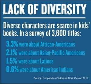 diversity ya
