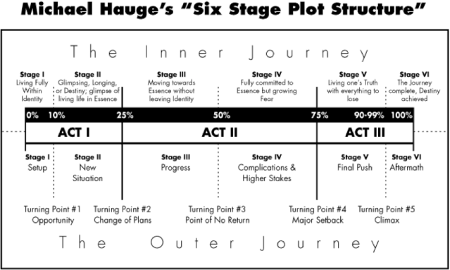six stage plotting