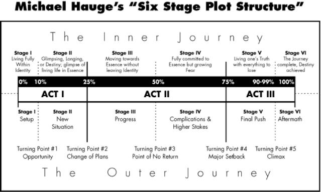 six stage plotting